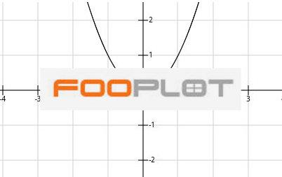 foo plot