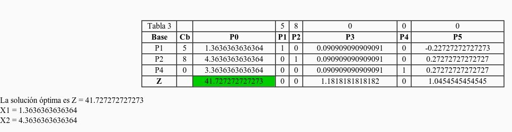 php simplex método simplex