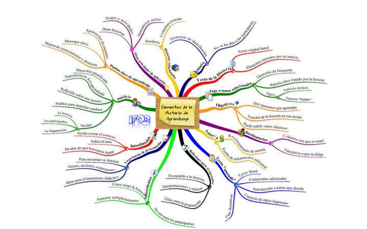 mapas mentales para resumir y repasar