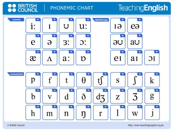 Cuadro fonético en inglés