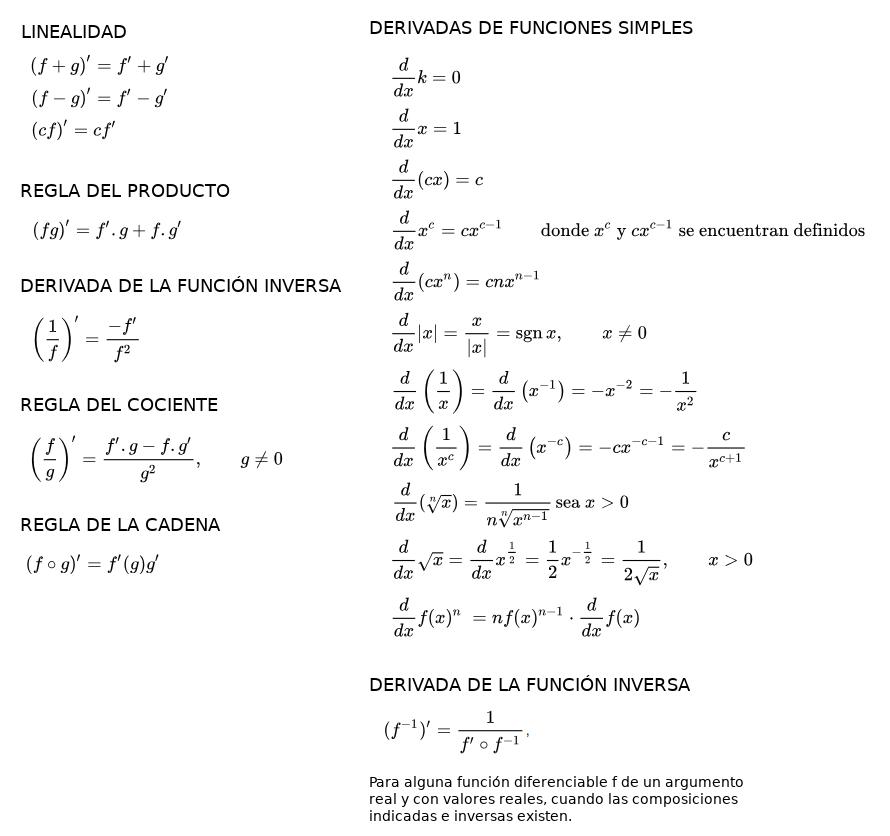 tabla de derivadas - parte 1