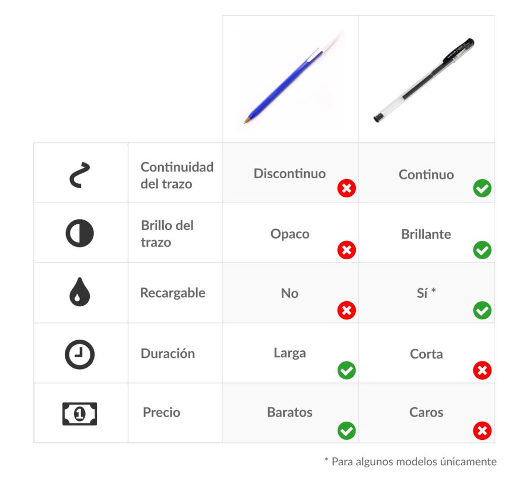 comparativa bolígrafos de gel vs. bolígrafos de tinta