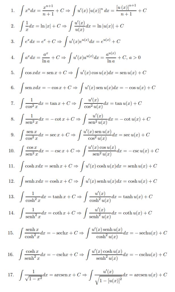 tabla de integrales parte 1